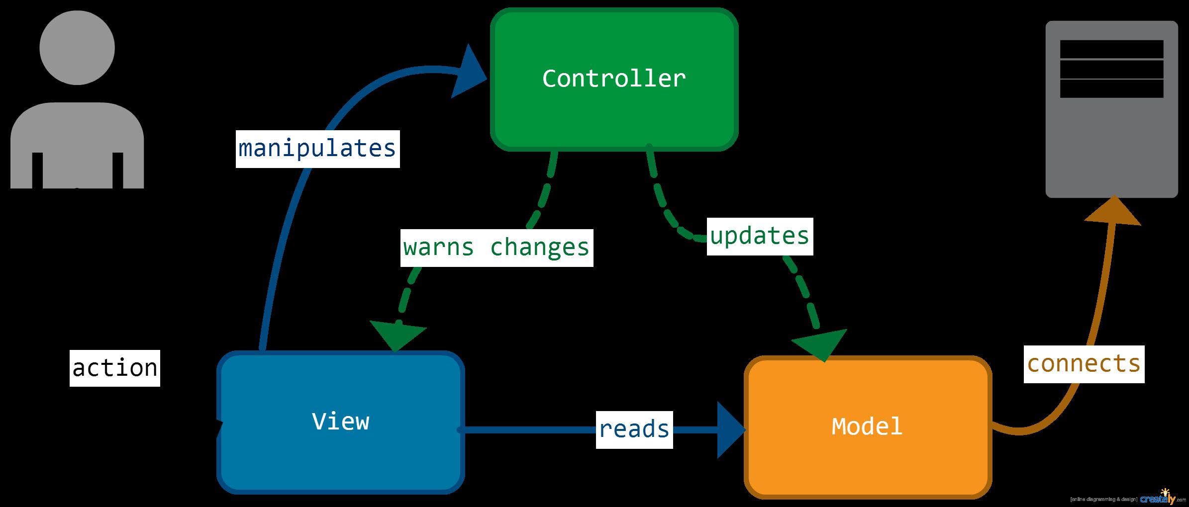 Architecturer ses applications js l aide du pattern mvvm for Architecture fonctionnelle exemple