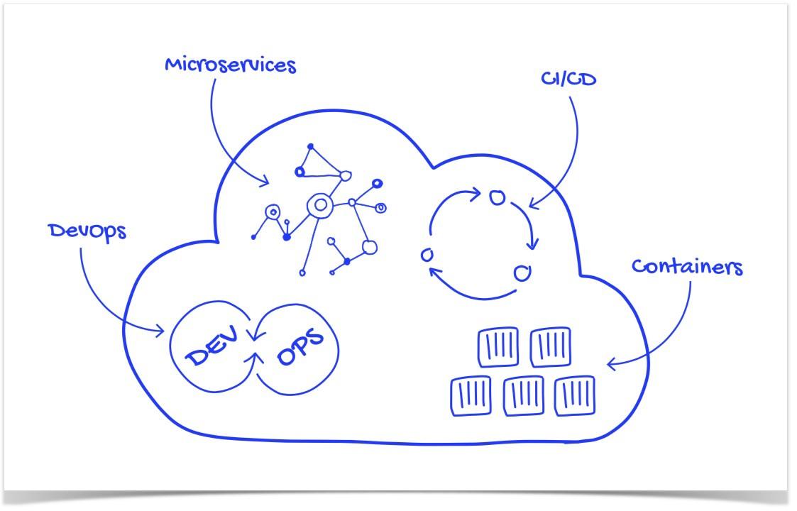 Définir Cloud Native